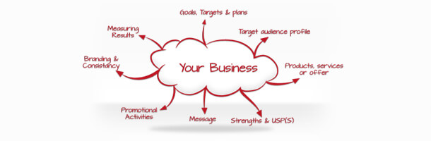 Business Mind Map | Extended Thinking